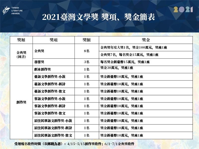 2021臺灣文學獎 獎項、獎金簡表